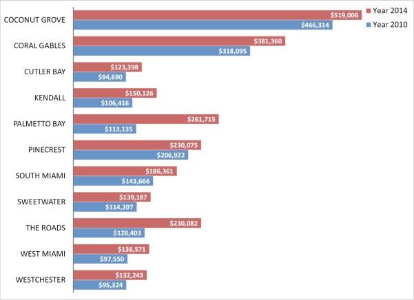 average condo townhouse price miami