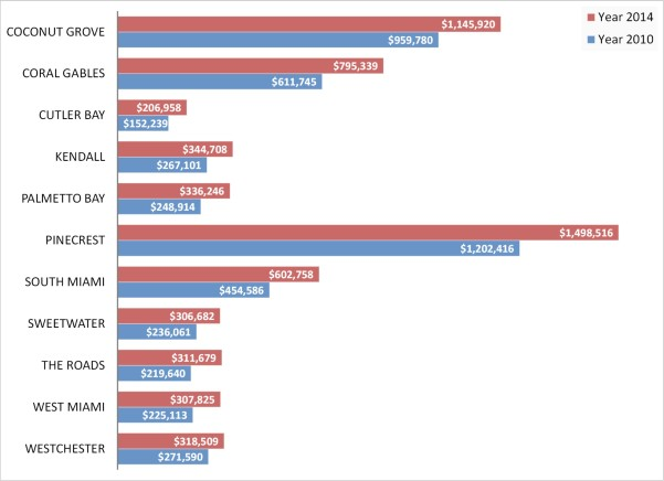 average single family price miami