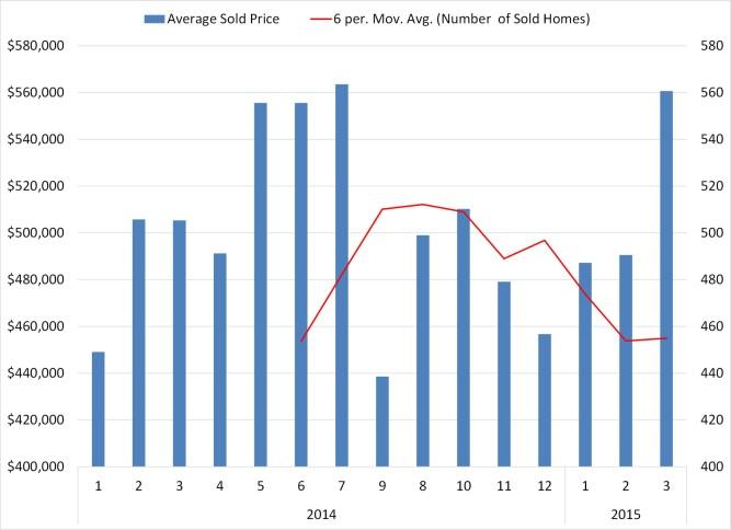 Average Sold Price Miami Florida 2015